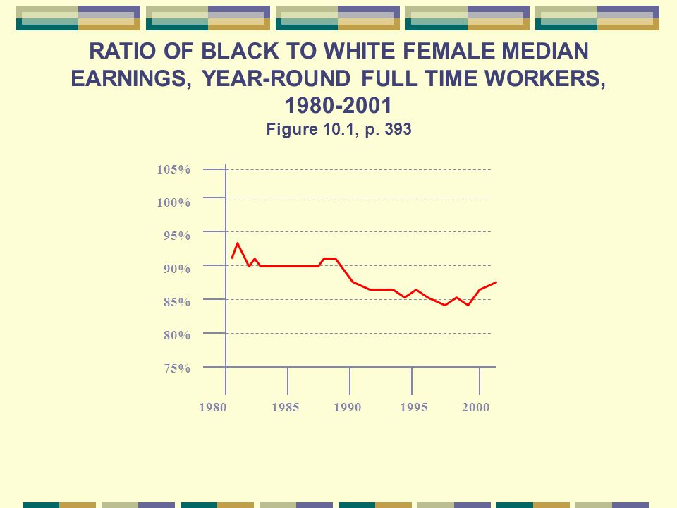 RATIO OF BLACK TO WHITE FEMALE MEDIAN EARNINGS, YEAR-ROUND FULL TIME WORKERS, 1980-2001 Figure 10.1, p.