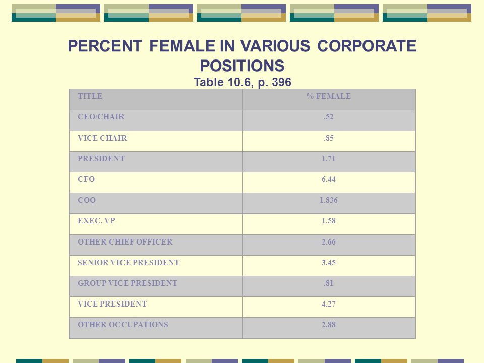 PERCENT FEMALE IN VARIOUS CORPORATE POSITIONS Table 10.6, p.