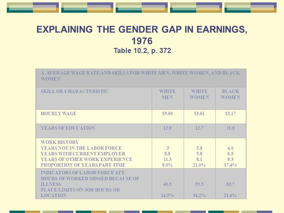 EXPLAINING THE GENDER GAP IN EARNINGS, 1976 Table 10.2, p.