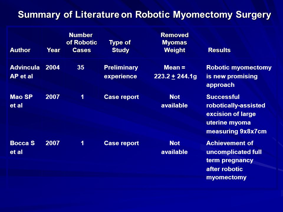 Summary of Literature on Robotic Myomectomy Surgery NumberRemoved of Robotic Type of Myomas of Robotic Type of Myomas Author Year Cases Study Weight R
