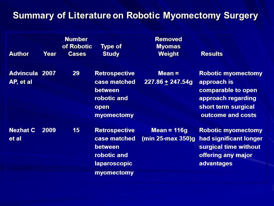 Summary of Literature on Robotic Myomectomy Surgery NumberRemoved of Robotic Type ofMyomas of Robotic Type of Myomas Author Year Cases StudyWeight Res