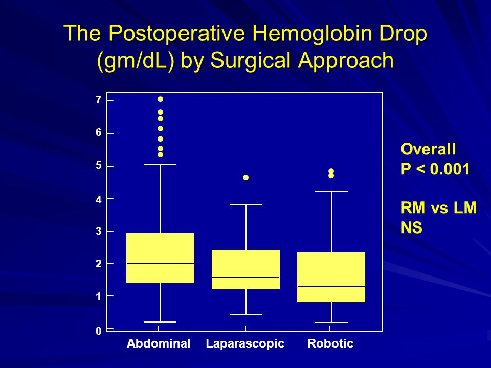 The Postoperative Hemoglobin Drop (gm/dL) by Surgical Approach 0 1 2 3 AbdominalLaparascopicRobotic 4 5 6 7 Overall P < 0.001 RM vs LM NS