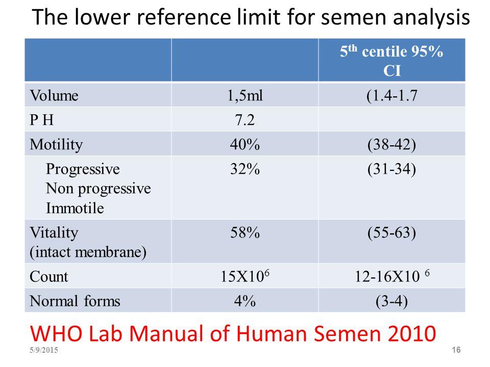 5 th centile 95% CI Volume1,5ml(1.4-1.7 P H7.2 Motility40%(38-42) Progressive Non progressive Immotile 32%(31-34) Vitality (intact membrane) 58%(55-63