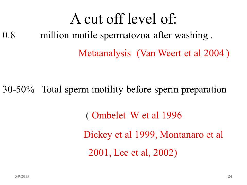 5/9/201524 A cut off level of: 0.8 million motile spermatozoa after washing. Metaanalysis (Van Weert et al 2004 ) 30-50% Total sperm motility before s