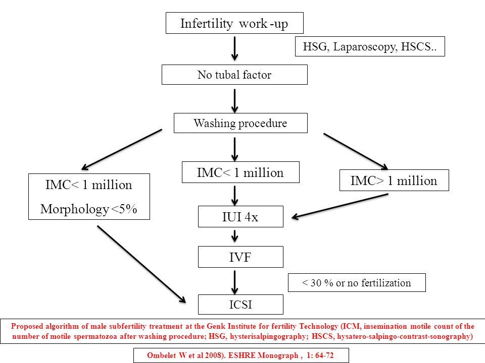 Infertility work -up No tubal factor HSG, Laparoscopy, HSCS.. Washing procedure IMC> 1 million IMC< 1 million Morphology <5% IVF < 30 % or no fertiliz
