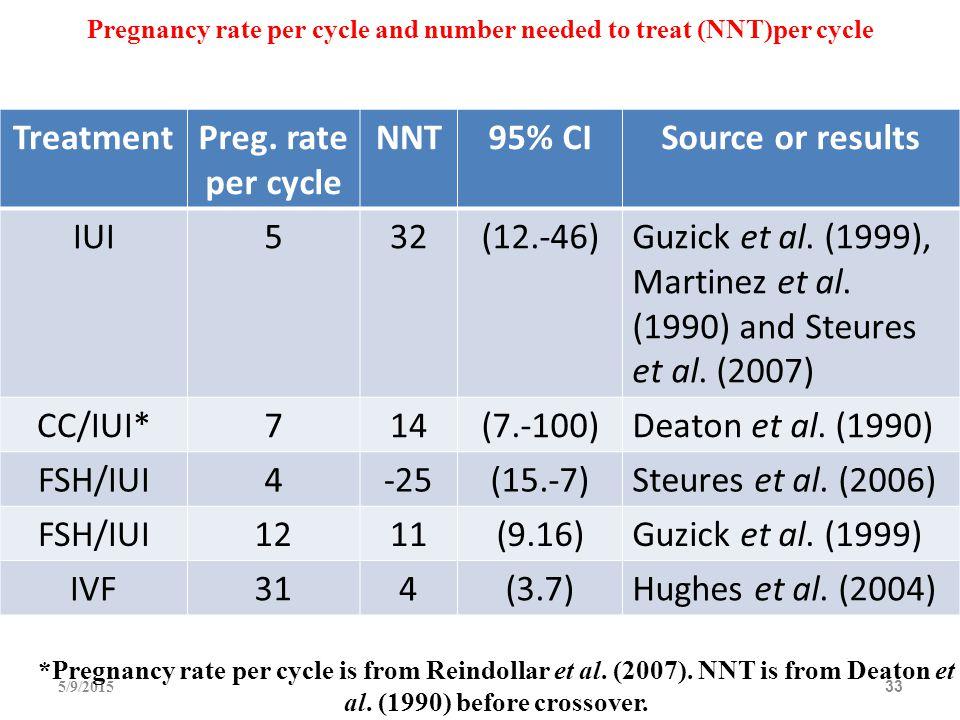 5/9/201533 TreatmentPreg. rate per cycle NNT95% CISource or results IUI532(12.-46)Guzick et al. (1999), Martinez et al. (1990) and Steures et al. (200