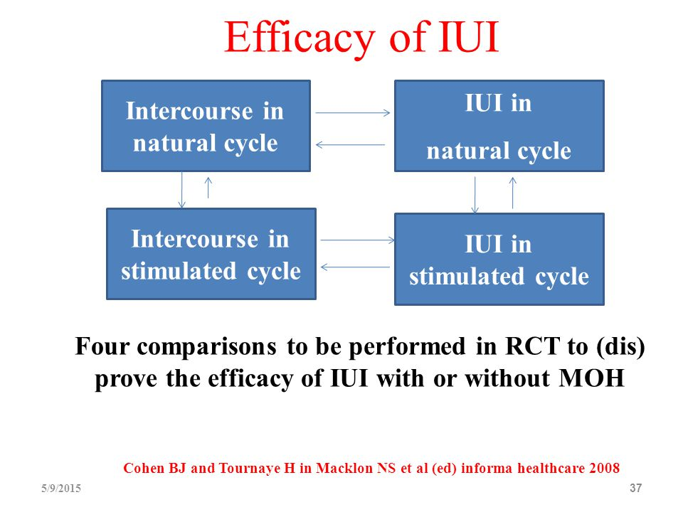 Efficacy of IUI 5/9/201537 Intercourse in natural cycle IUI in natural cycle Intercourse in stimulated cycle IUI in stimulated cycle Four comparisons