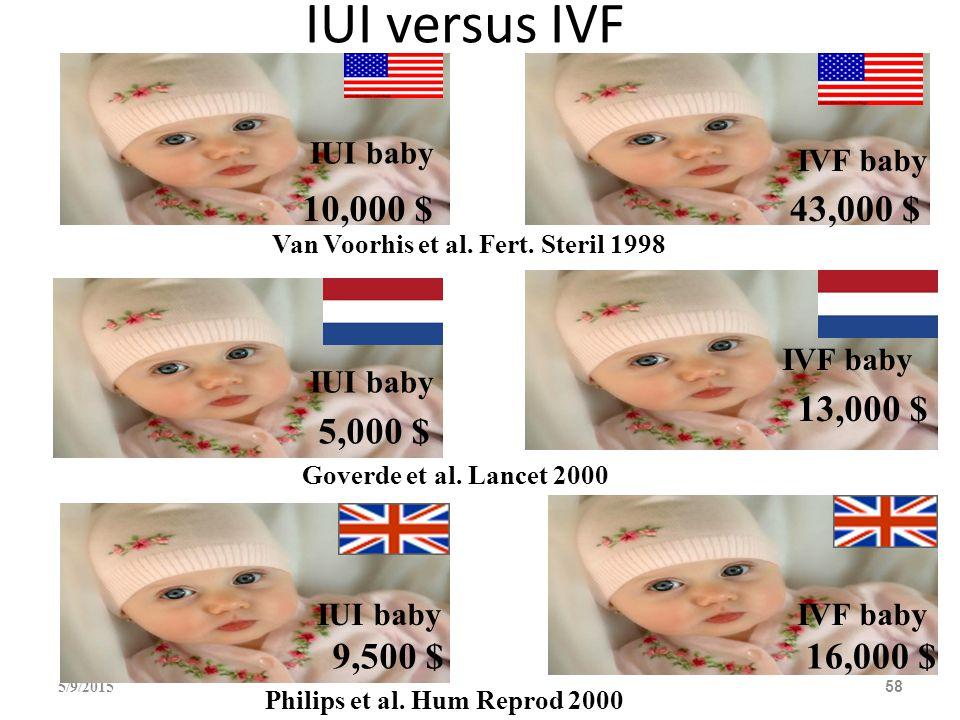 IUI versus IVF 5/9/201558 10,000 $43,000 $ IUI baby IVF baby Van Voorhis et al. Fert. Steril 1998 IUI baby 5,000 $ IVF baby 13,000 $ 16,000 $ IUI baby