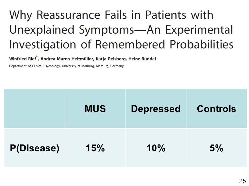 MUSDepressedControls P(Disease)15%10%5% 25