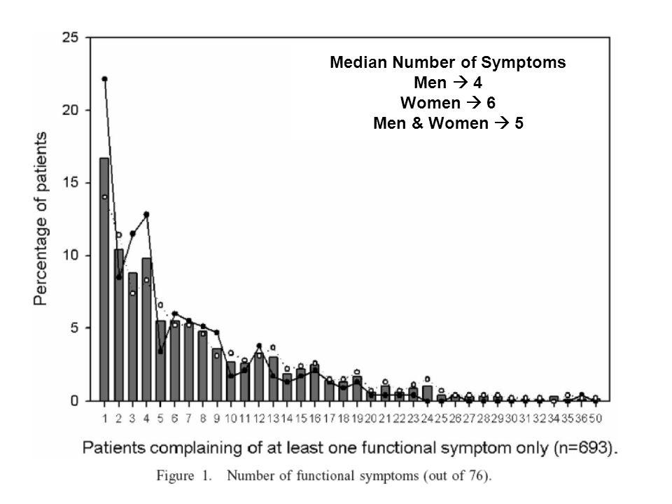 Median Number of Symptoms Men  4 Women  6 Men & Women  5