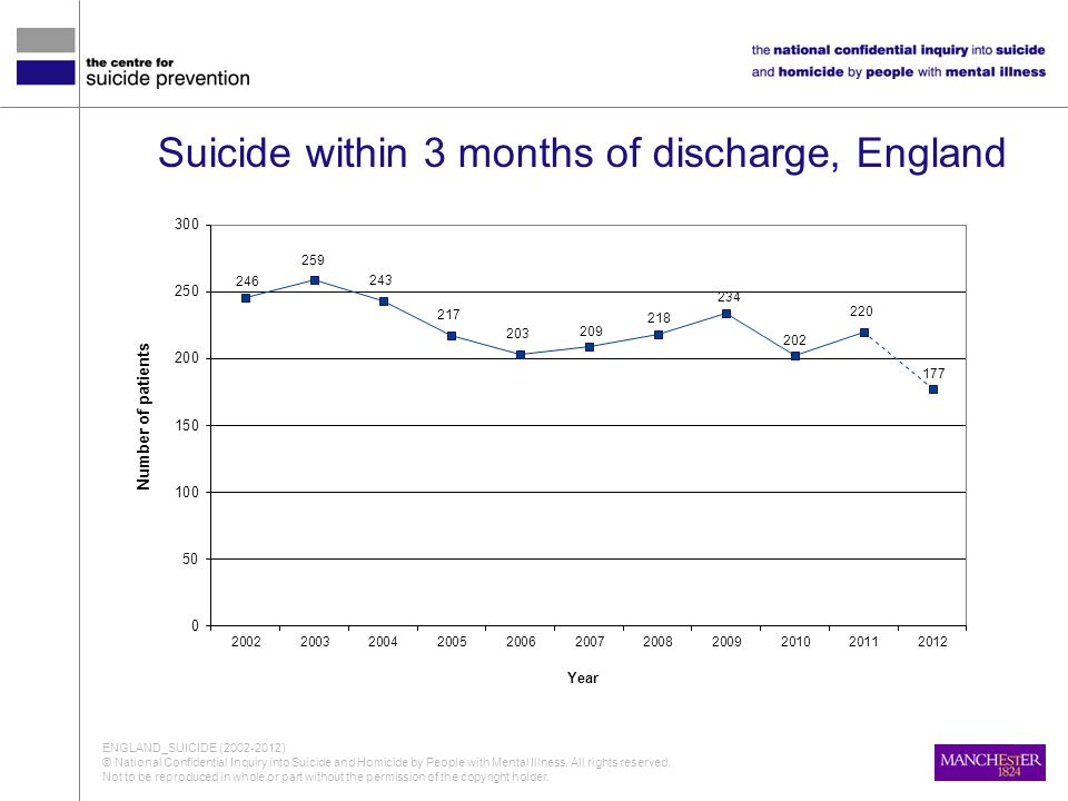 Suicide within 3 months of discharge, England ENGLAND_SUICIDE (2002-2012) © National Confidential Inquiry into Suicide and Homicide by People with Men
