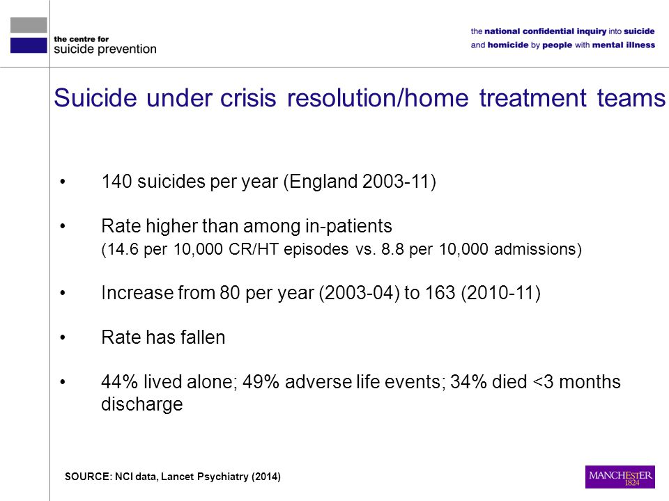 Suicide under crisis resolution/home treatment teams 140 suicides per year (England 2003-11) Rate higher than among in-patients (14.6 per 10,000 CR/HT