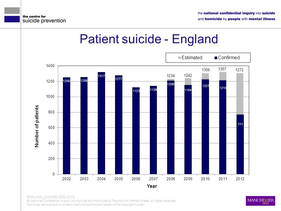 Patient suicide - England ENGLAND_SUICIDE (2002-2012) © National Confidential Inquiry into Suicide and Homicide by People with Mental Illness. All rig