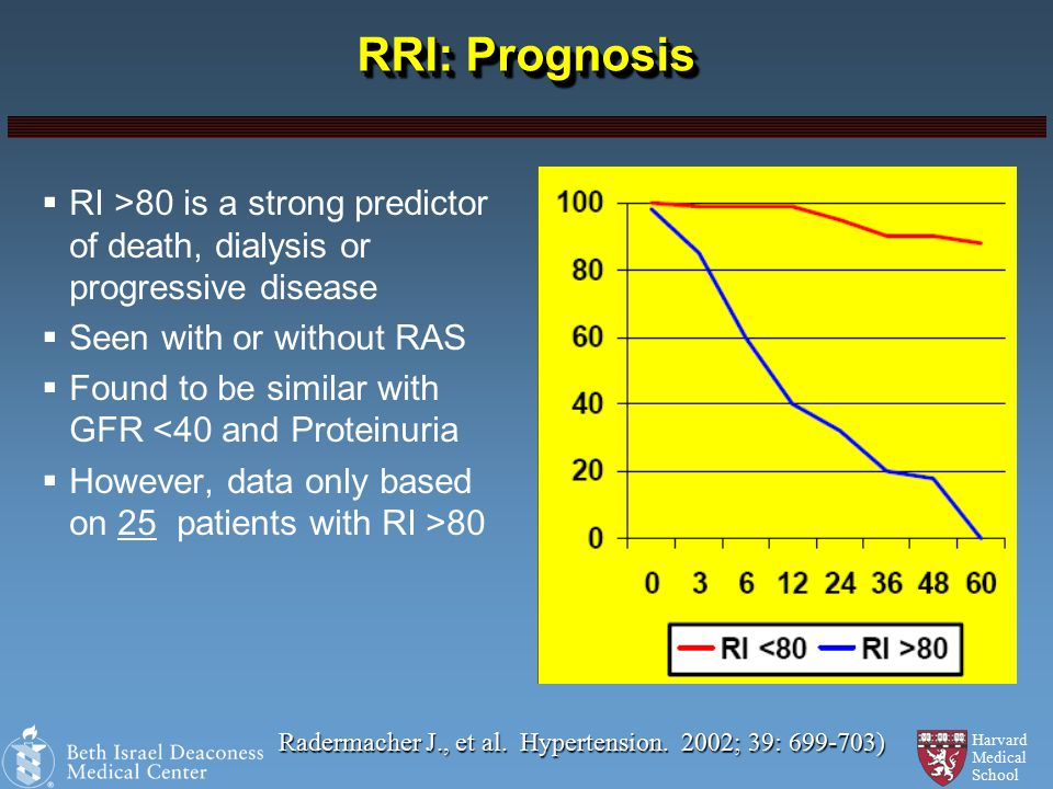 Harvard Medical School RRI: Prognosis  RI >80 is a strong predictor of death, dialysis or progressive disease  Seen with or without RAS  Found to be similar with GFR <40 and Proteinuria  However, data only based on 25 patients with RI >80 Radermacher J., et al.