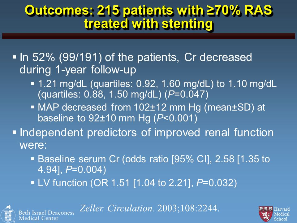 Harvard Medical School Outcomes: 215 patients with ≥70% RAS treated with stenting  In 52% (99/191) of the patients, Cr decreased during 1-year follow-up  1.21 mg/dL (quartiles: 0.92, 1.60 mg/dL) to 1.10 mg/dL (quartiles: 0.88, 1.50 mg/dL) (P=0.047)  MAP decreased from 102±12 mm Hg (mean±SD) at baseline to 92±10 mm Hg (P<0.001)  Independent predictors of improved renal function were:  Baseline serum Cr (odds ratio [95% CI], 2.58 [1.35 to 4.94], P=0.004)  LV function (OR 1.51 [1.04 to 2.21], P=0.032) Zeller.