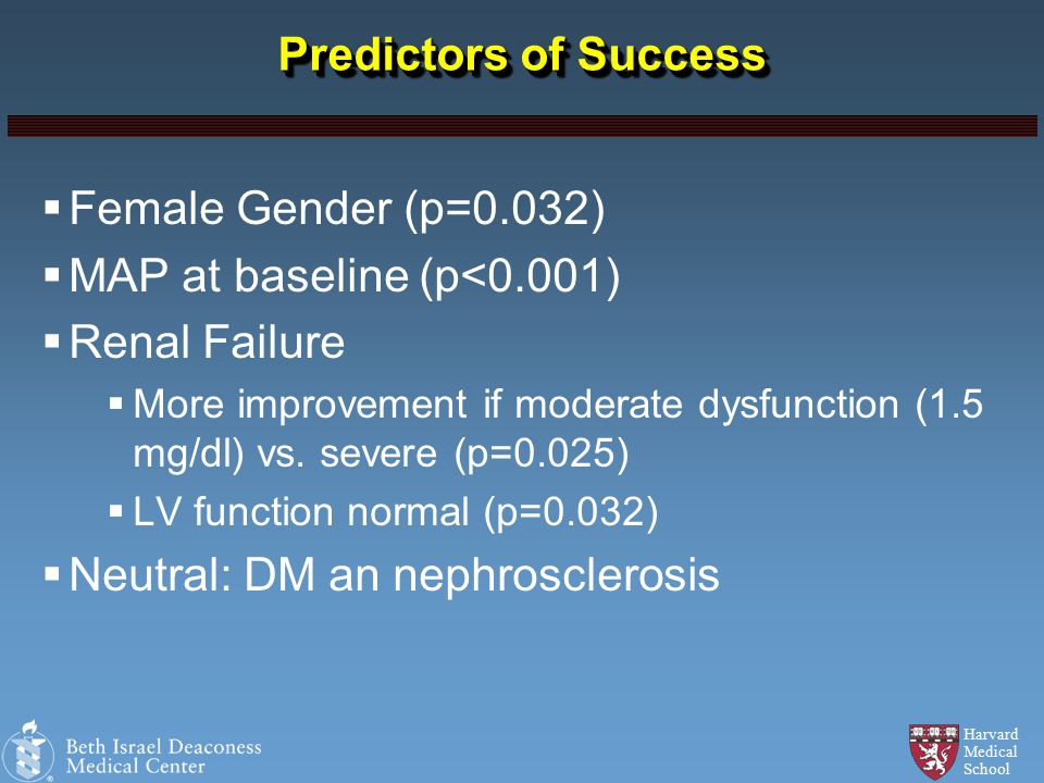 Harvard Medical School Predictors of Success  Female Gender (p=0.032)  MAP at baseline (p<0.001)  Renal Failure  More improvement if moderate dysfunction (1.5 mg/dl) vs.