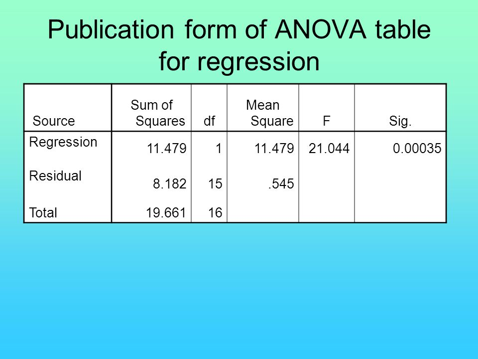 Publication form of ANOVA table for regression Source Sum of Squaresdf Mean SquareFSig. Regression 11.4791 21.0440.00035 Residual 8.18215.545 Total 19