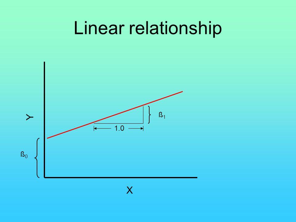 Linear relationship Y X ß0ß0 ß1ß1 1.0