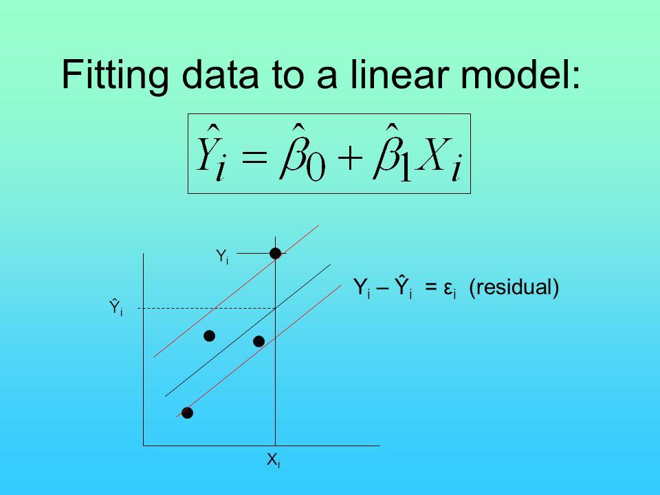 YiYi ŶiŶi Y i – Ŷ i = ε i (residual) XiXi Fitting data to a linear model: