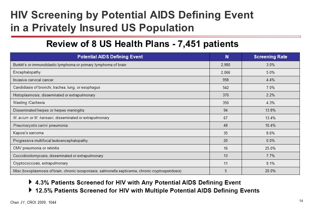 14 HIV Screening by Potential AIDS Defining Event in a Privately Insured US Population Potential AIDS Defining Event NScreening Rate Burkitt's or immunoblastic lymphoma or primary lymphoma of brain 2,9803.0% Encephalopathy 2,0665.0% Invasive cervical cancer 9584.4% Candidiasis of bronchi, trachea, lung, or esophagus 5427.0% Histoplasmosis, disseminated or extrapulmonary 3702.2% Wasting /Cachexia 3504.3% Disseminated herpes or herpes meningitis 9413.8% M.