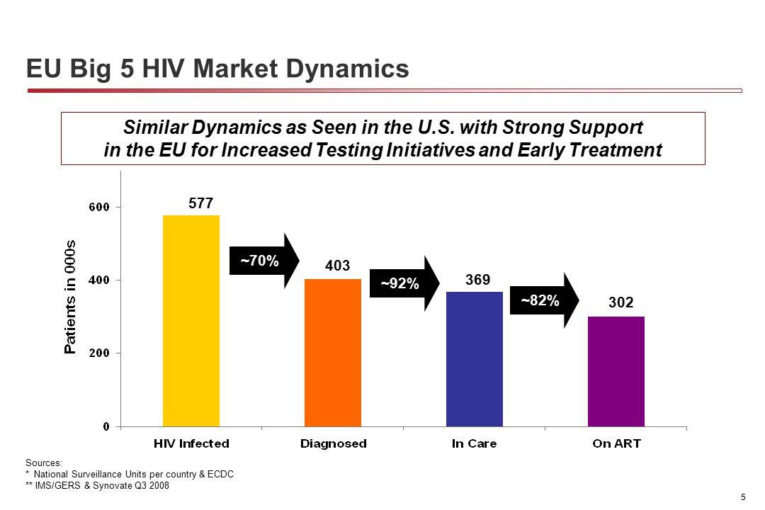 5 577 403 302 ~70%~82% 369 ~92% Sources: * National Surveillance Units per country & ECDC ** IMS/GERS & Synovate Q3 2008 EU Big 5 HIV Market Dynamics Similar Dynamics as Seen in the U.S.