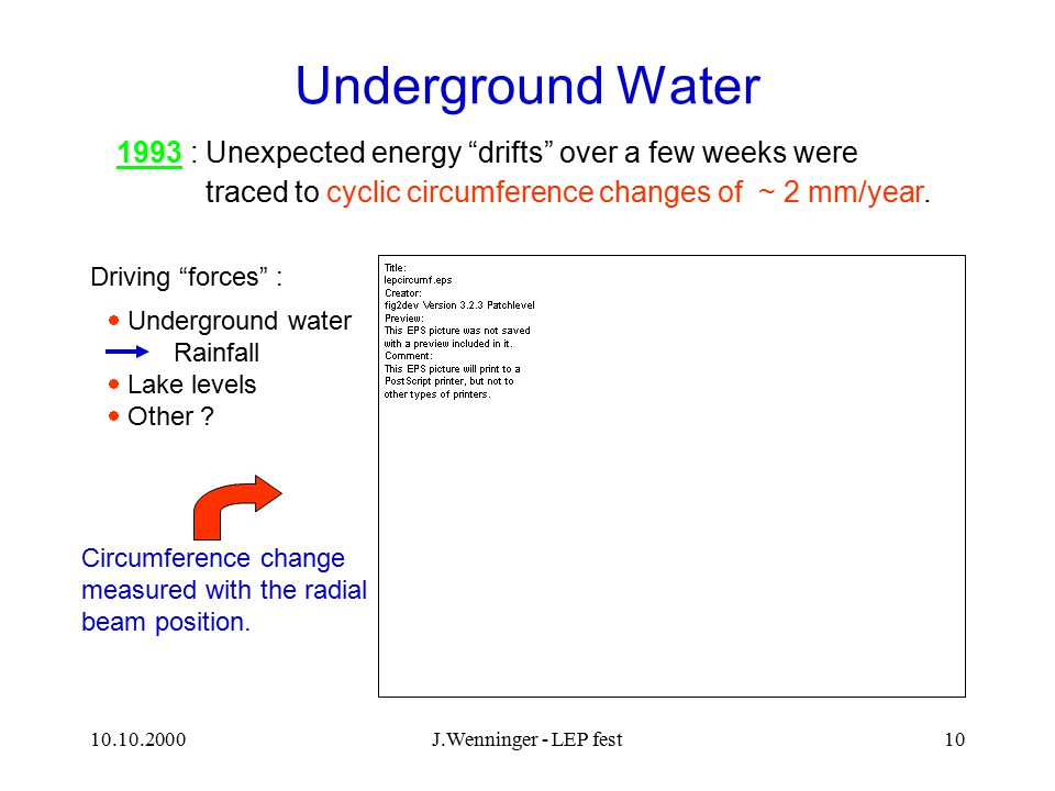 "10.10.2000J.Wenninger - LEP fest10 Underground Water  Underground water Rainfall  Lake levels  Other ? 1993 : Unexpected energy ""drifts"" over a few"
