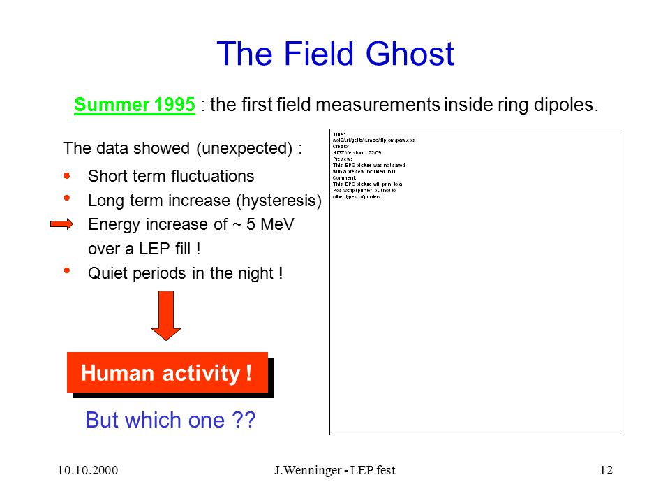 10.10.2000J.Wenninger - LEP fest12 The Field Ghost  Short term fluctuations Long term increase (hysteresis) Energy increase of ~ 5 MeV over a LEP fil