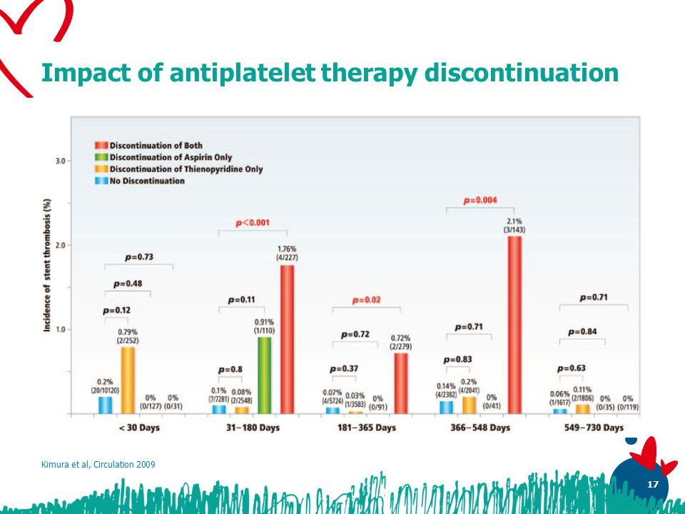 17 Impact of antiplatelet therapy discontinuation Kimura et al, Circulation 2009