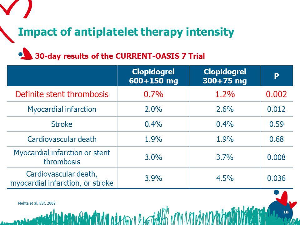 18 Impact of antiplatelet therapy intensity Mehta et al, ESC 2009 Clopidogrel 600+150 mg Clopidogrel 300+75 mg P Definite stent thrombosis0.7%1.2%0.002 Myocardial infarction2.0%2.6%0.012 Stroke0.4% 0.59 Cardiovascular death1.9% 0.68 Myocardial infarction or stent thrombosis 3.0%3.7%0.008 Cardiovascular death, myocardial infarction, or stroke 3.9%4.5%0.036 30-day results of the CURRENT-OASIS 7 Trial