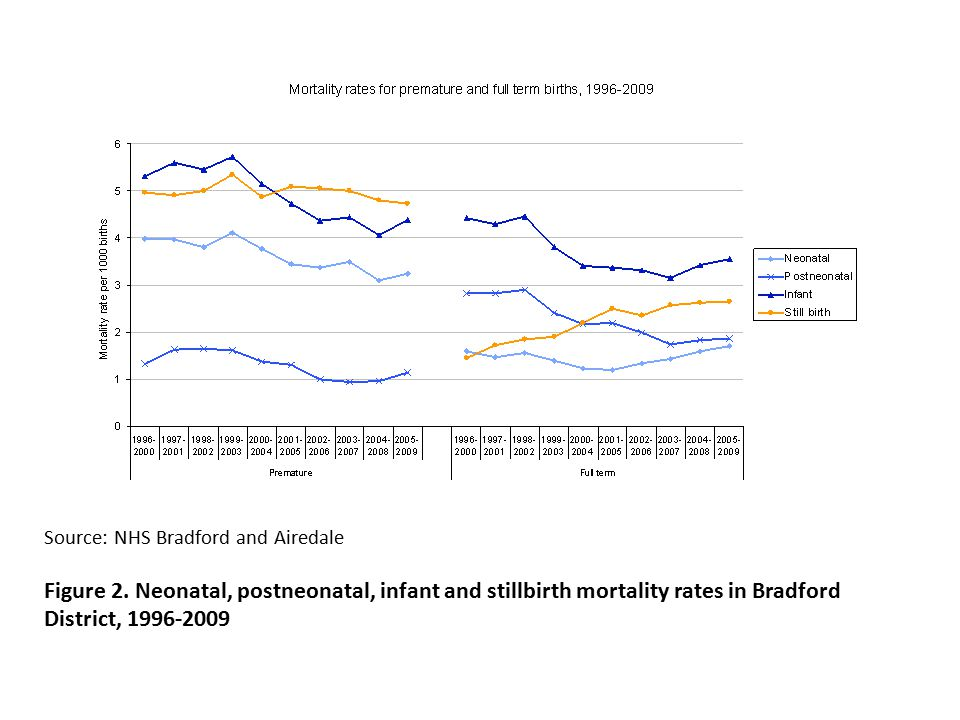 Source: NHS Bradford and Airedale Figure 2.