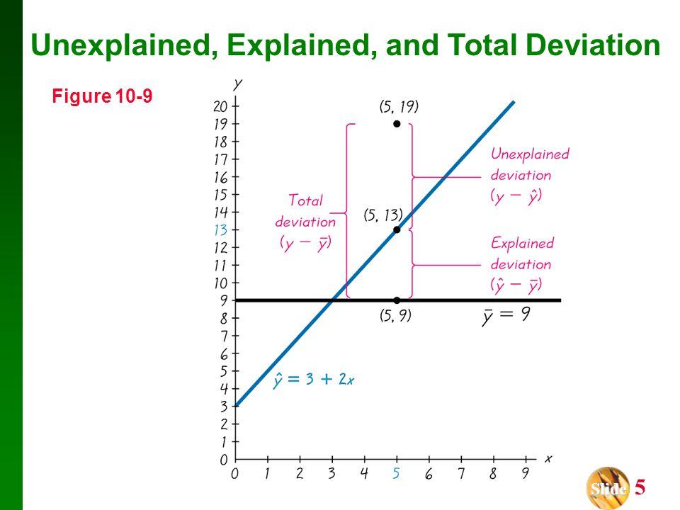 Slide Slide 5 Figure 10-9 Unexplained, Explained, and Total Deviation