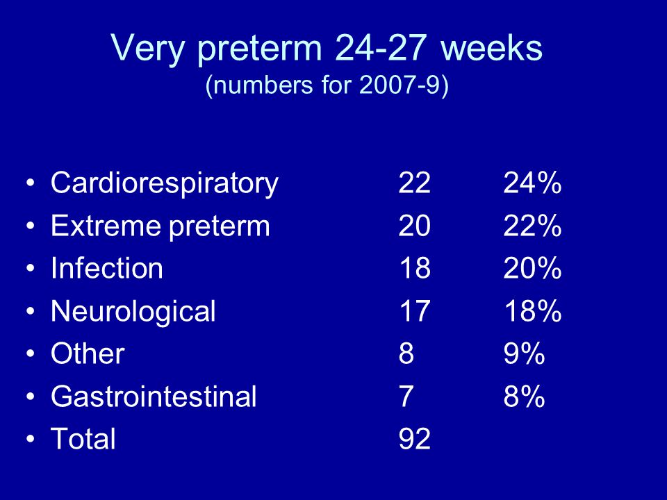 Very preterm 24-27 weeks (numbers for 2007-9) Cardiorespiratory2224% Extreme preterm 2022% Infection1820% Neurological1718% Other89% Gastrointestinal78% Total92