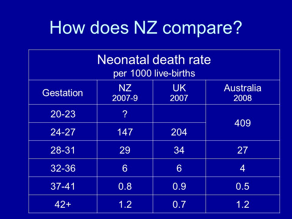 How does NZ compare.