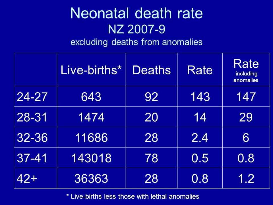 Neonatal death rate NZ 2007-9 excluding deaths from anomalies Live-births*DeathsRate including anomalies 24-2764392143147 28-311474201429 32-3611686282.46 37-41143018780.50.8 42+36363280.81.2 * Live-births less those with lethal anomalies