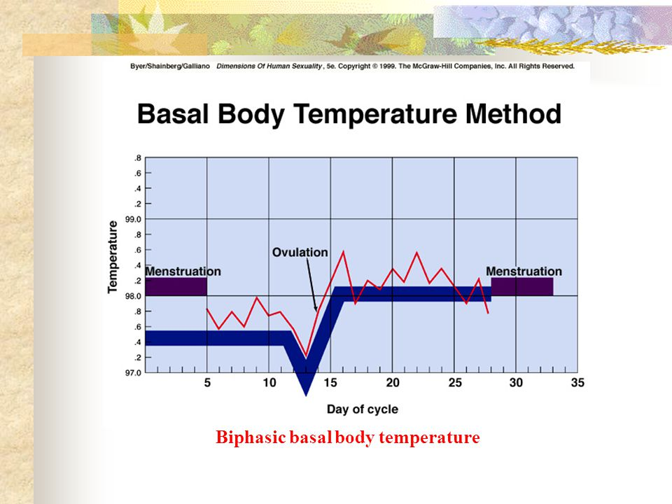 Biphasic basal body temperature
