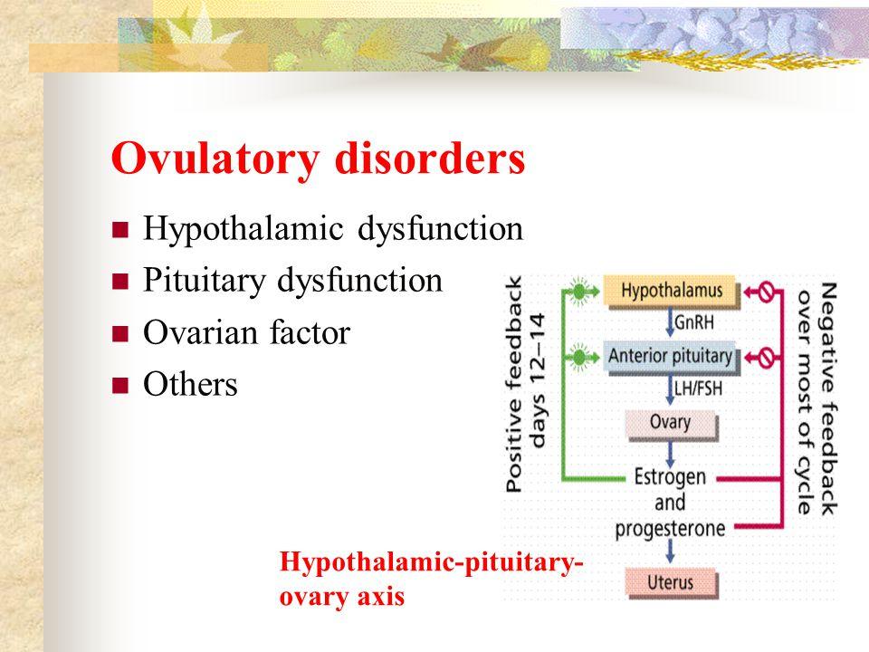 Follicular development and ovulation