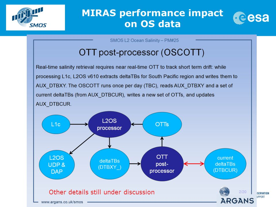 SMOS MIRAS IOP REVIEW MEETING (06) ESAC, 17 June 2013 12 MIRAS performance impact on OS data Other details still under discussion