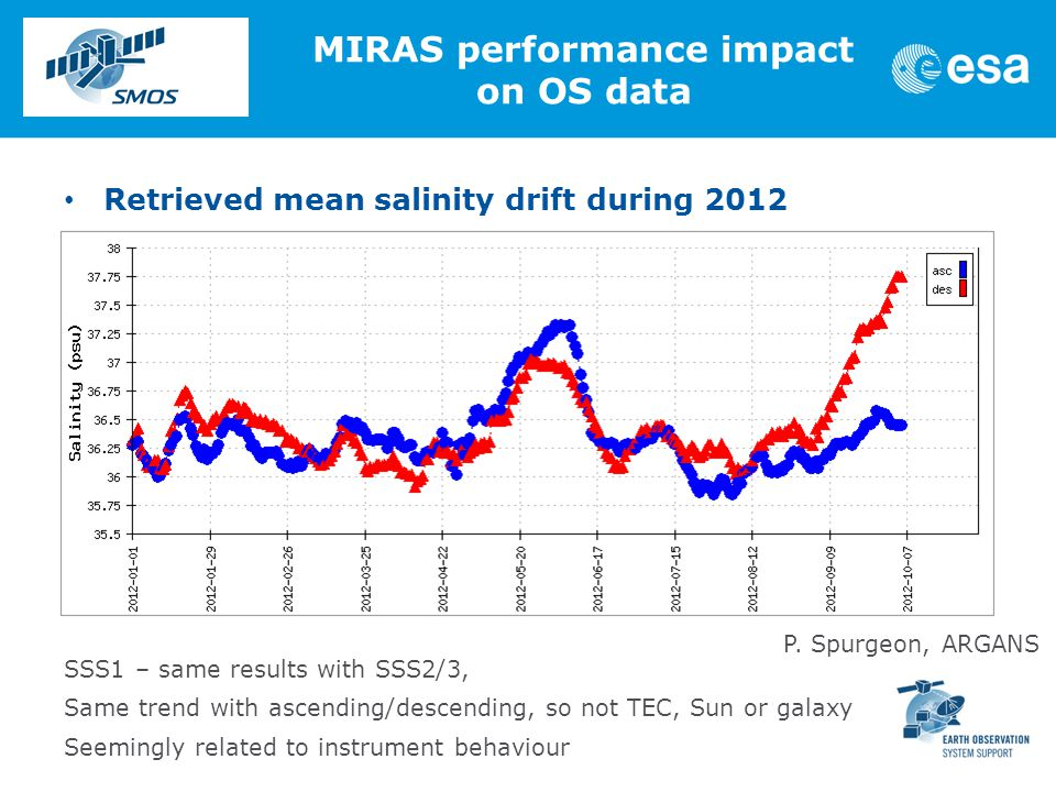 SSS1 – same results with SSS2/3, Same trend with ascending/descending, so not TEC, Sun or galaxy Seemingly related to instrument behaviour Retrieved mean salinity drift during 2012 MIRAS performance impact on OS data P.