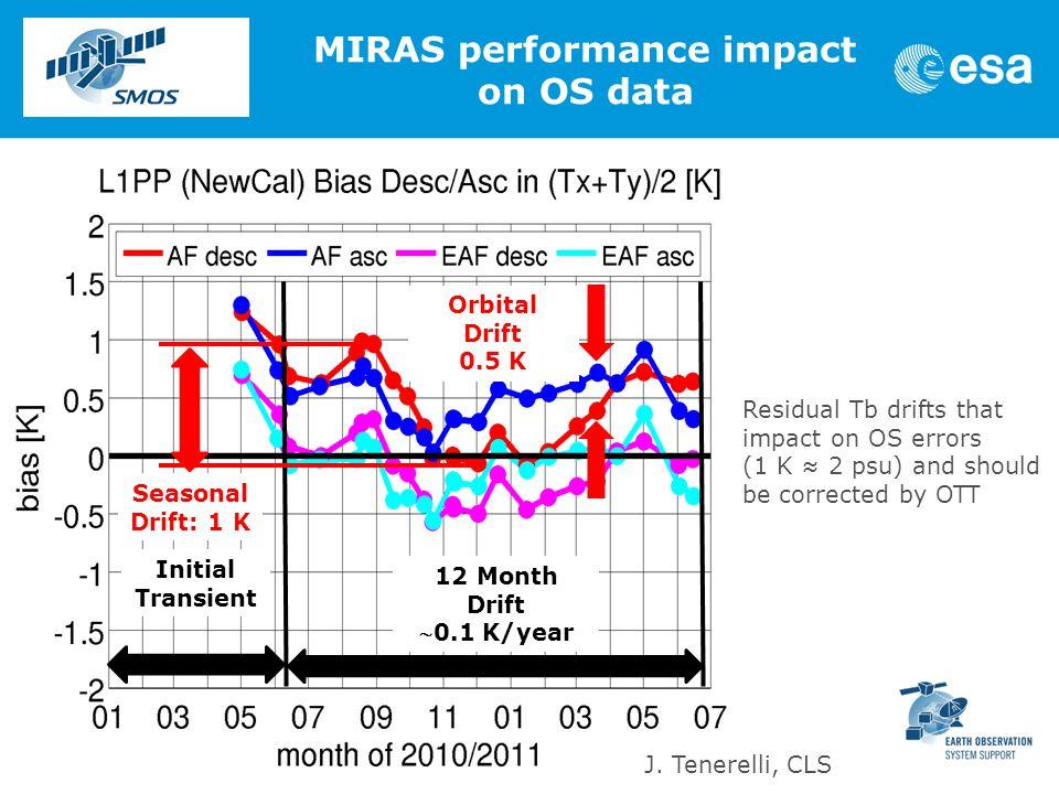 Initial Transient 12 Month Drift 0.1 K/year Orbital Drift 0.5 K Seasonal Drift: 1 K J.