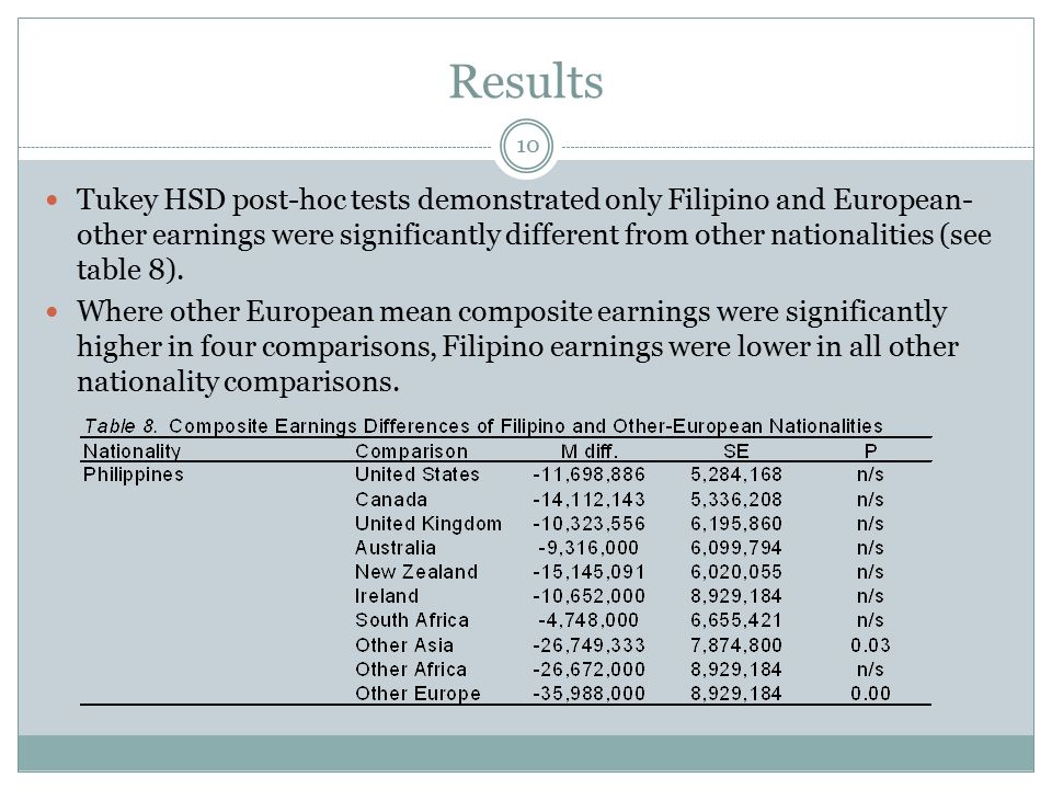 Results Tukey HSD post-hoc tests demonstrated only Filipino and European- other earnings were significantly different from other nationalities (see ta