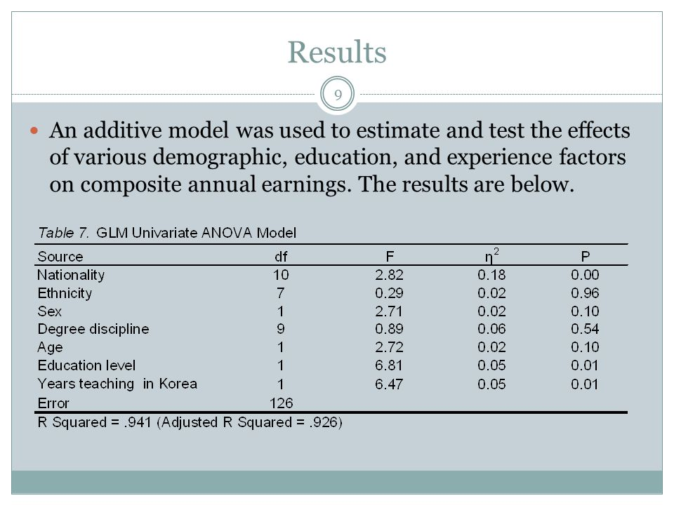 Results An additive model was used to estimate and test the effects of various demographic, education, and experience factors on composite annual earnings.