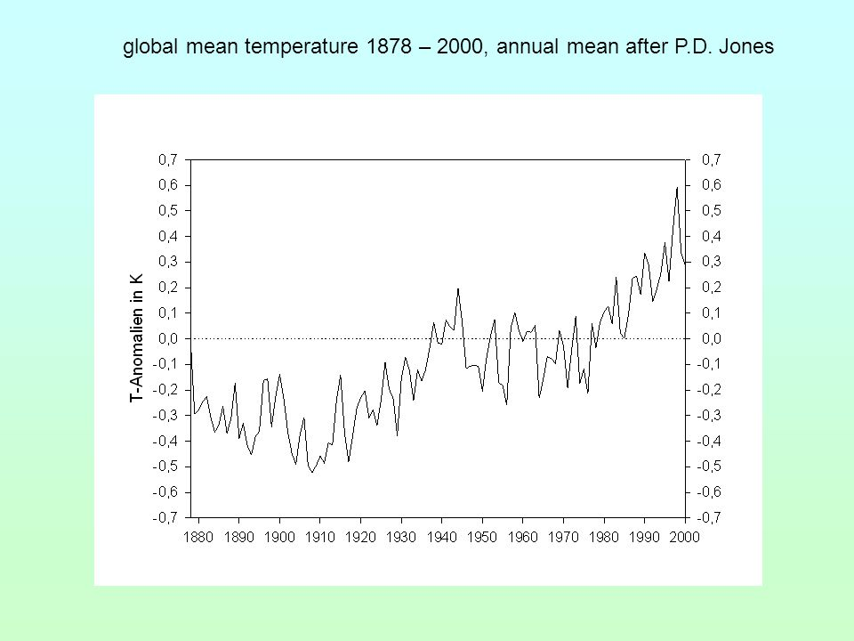 global mean temperature 1878 – 2000, annual mean after P.D. Jones