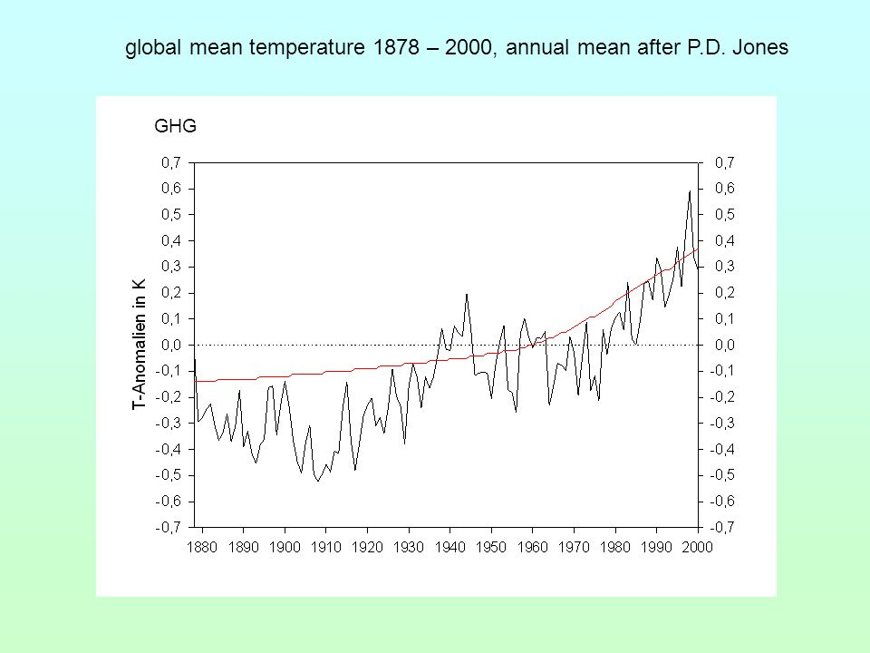 GHG global mean temperature 1878 – 2000, annual mean after P.D. Jones