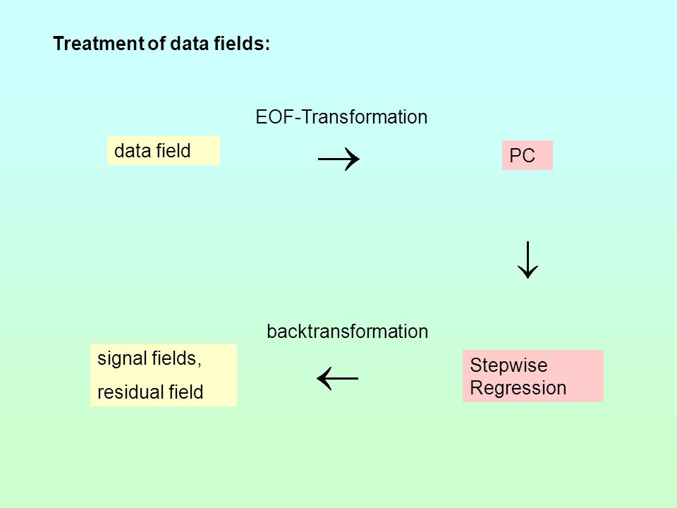 data field EOF-Transformation PC Stepwise Regression backtransformation signal fields, residual field Treatment of data fields: