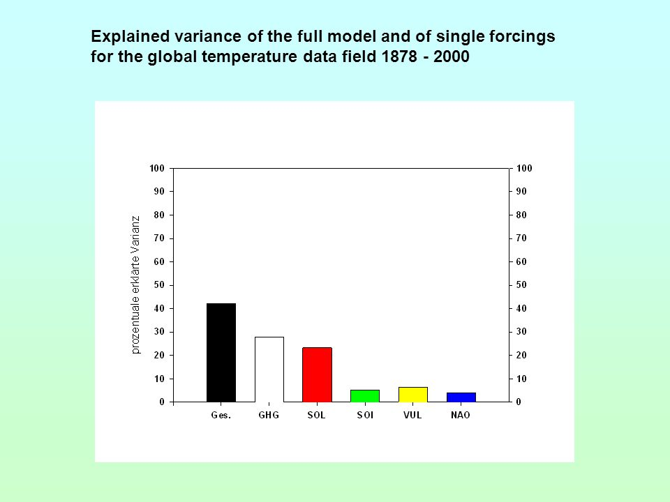 Explained variance of the full model and of single forcings for the global temperature data field 1878 - 2000