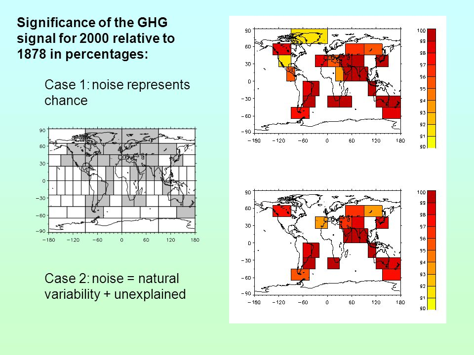 Significance of the GHG signal for 2000 relative to 1878 in percentages: Case 1:noise represents chance Case 2:noise = natural variability + unexplained
