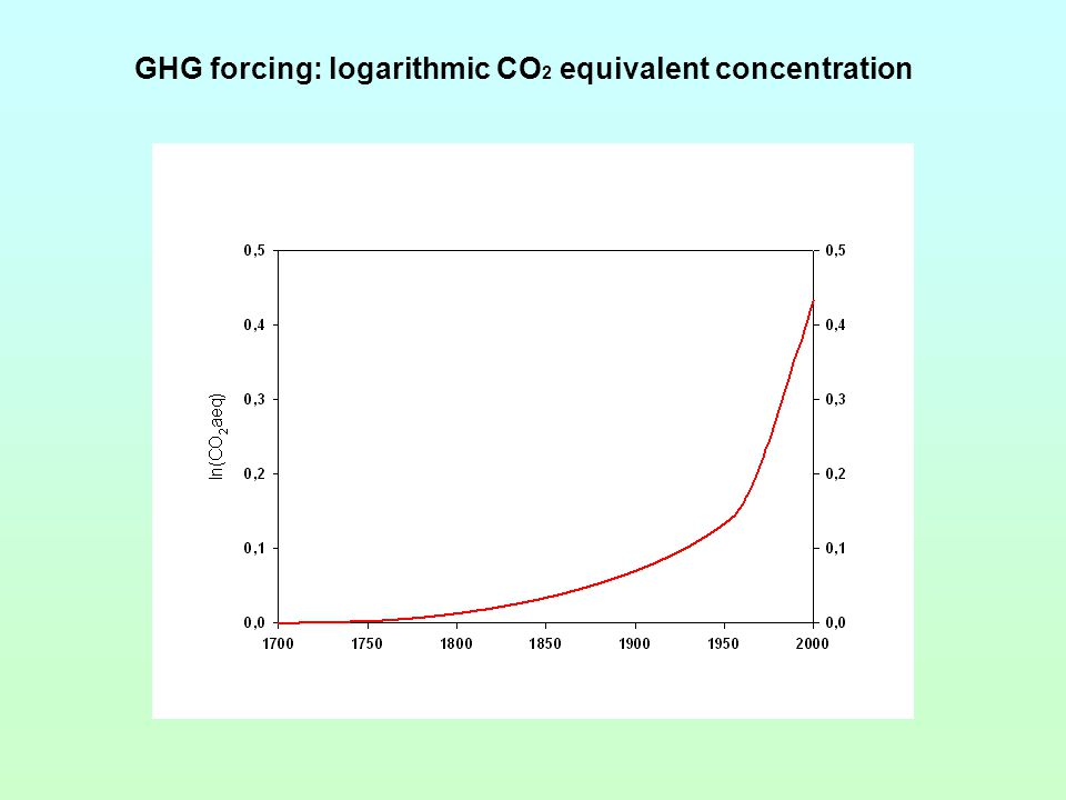 GHG forcing: logarithmic CO 2 equivalent concentration
