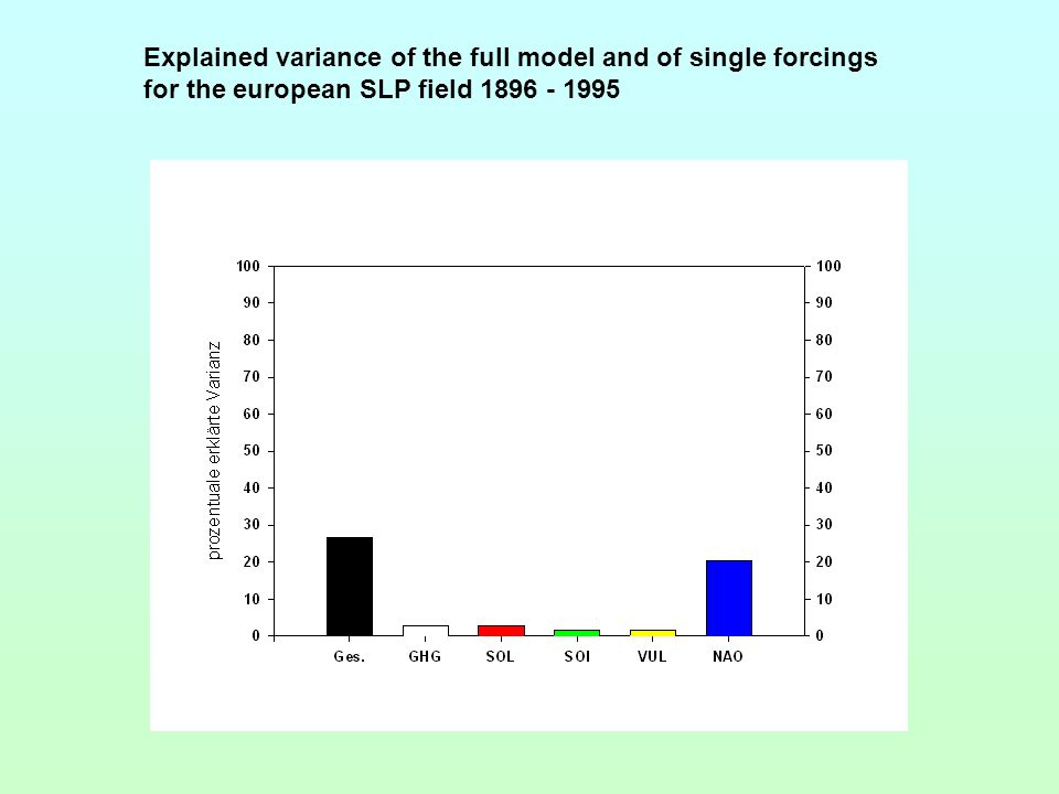 Explained variance of the full model and of single forcings for the european SLP field 1896 - 1995