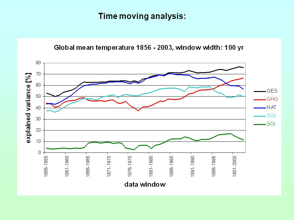 Time moving analysis: