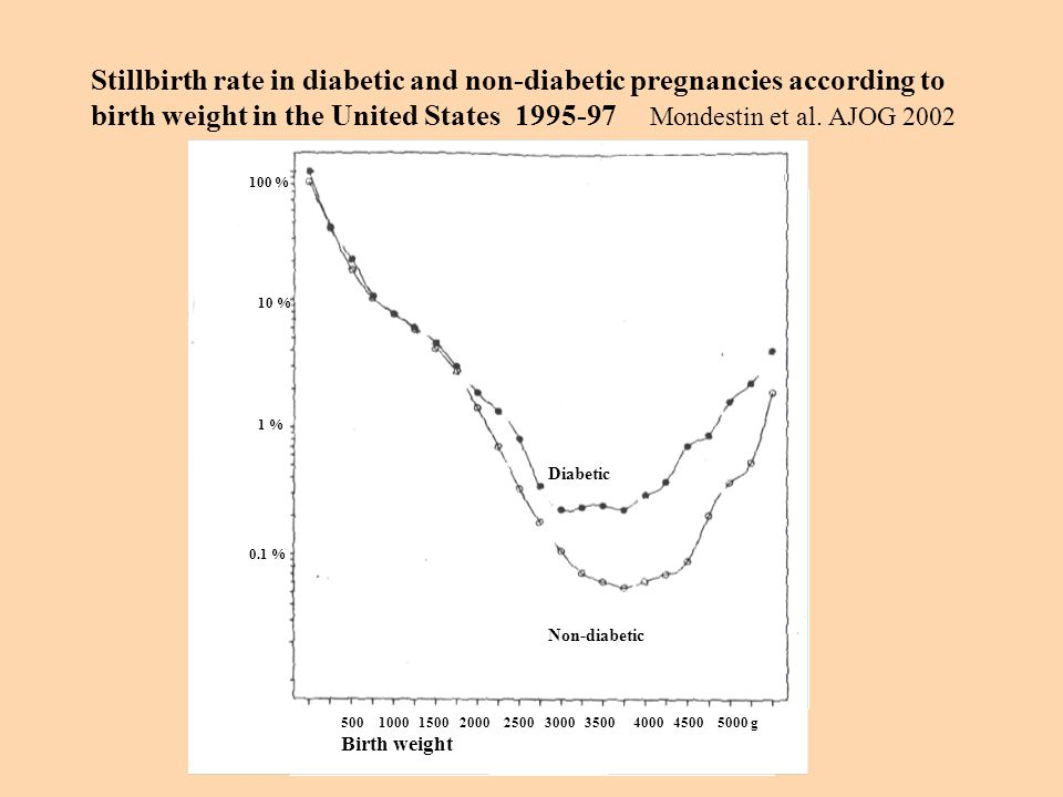 Stillbirth rate in diabetic and non-diabetic pregnancies according to birth weight in the United States 1995-97 Mondestin et al.